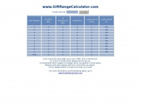 Giftrangecalculator.com