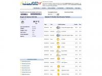 Havadurumu15gunluk.net - Hava durumu 15 günlük, 15 günlük hava durumu, 3, 7, havadurumu, Tahmini, Raporu