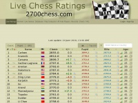 Live Chess Ratings - 2700chess.com