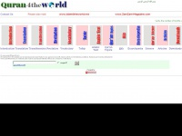 quran4theworld.com